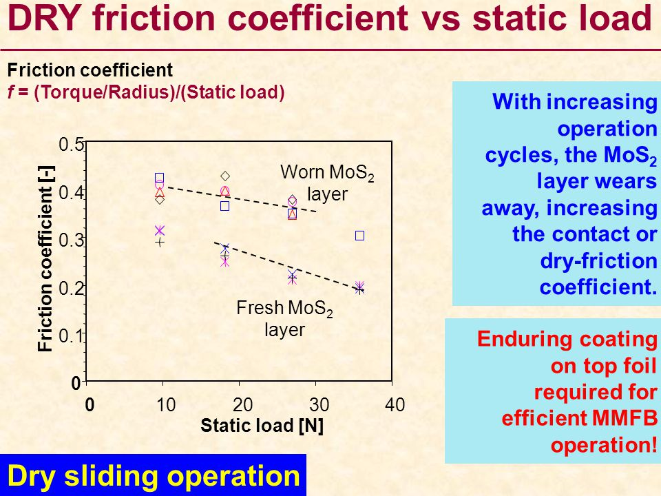 Friction coefficient [-]